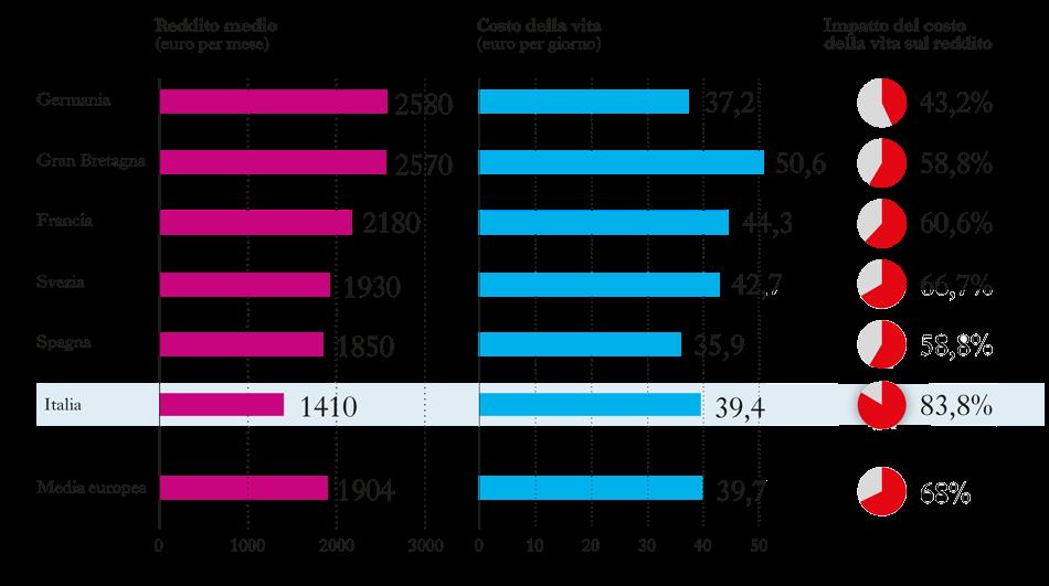 stipendi costo vita europa